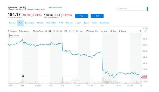苹果供应商受重挫,股价下跌不断,投行分析师看衰苹果