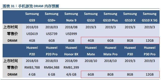 5G版三星S10是真正的安卓机皇?12GB内存+1TB傲视群雄!
