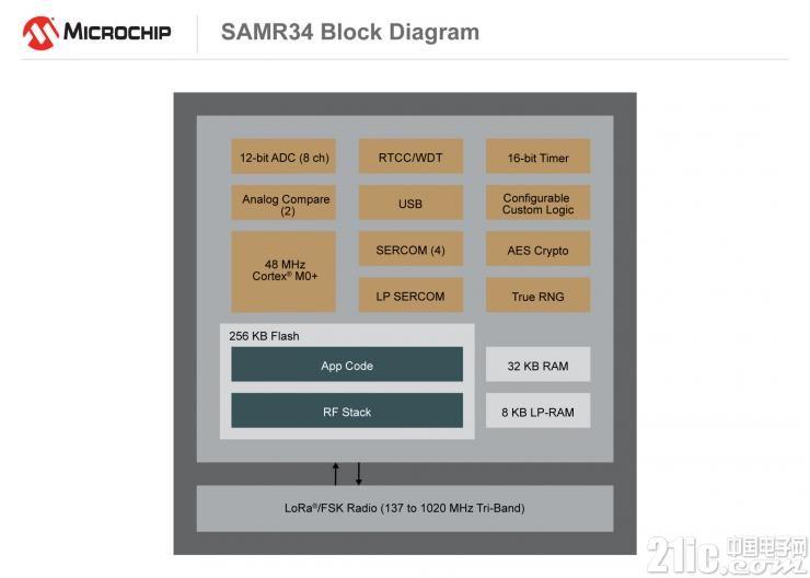 利用Microchip的低功耗片上LoRa系统加速远程物联网节点的开发