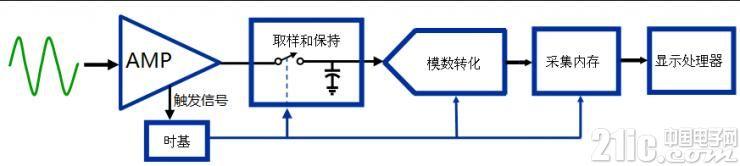 深入分析示波器测试中的假波现象