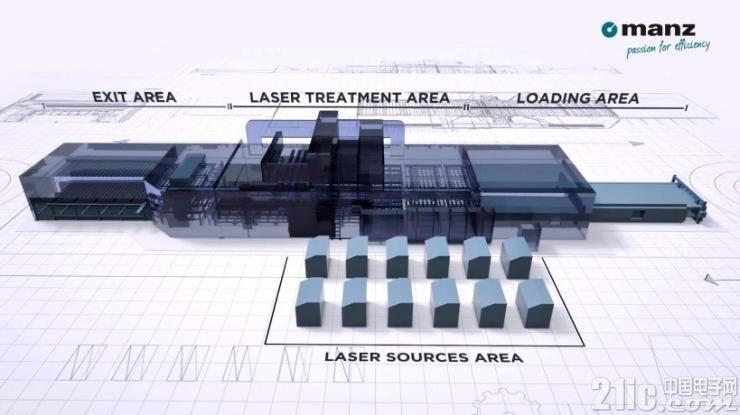Saint-Gobain 依托Manz 专业技术开发最新激光制程 ACTILAZ