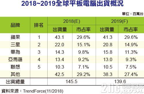 2018年平板电脑出货量衰退4.3%,华为逆势增长逾三成