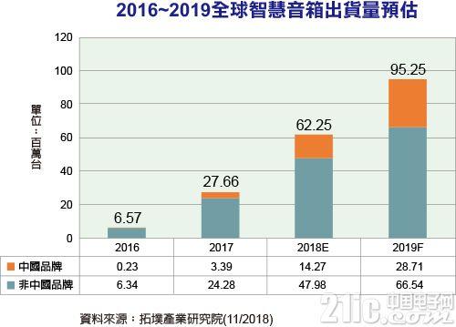 智能音箱市场爆发!明年全球出货量预计达9,525万台