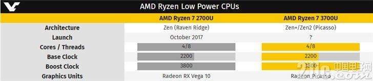 AMD R7 3700U曝光:是4核8线程,架构尚不确定