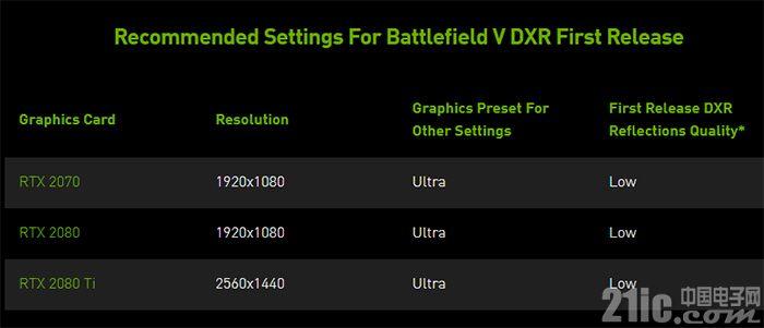 售价上万的光线追踪显卡终于有用武之地了!DXR、DLSS、NAS游戏来袭