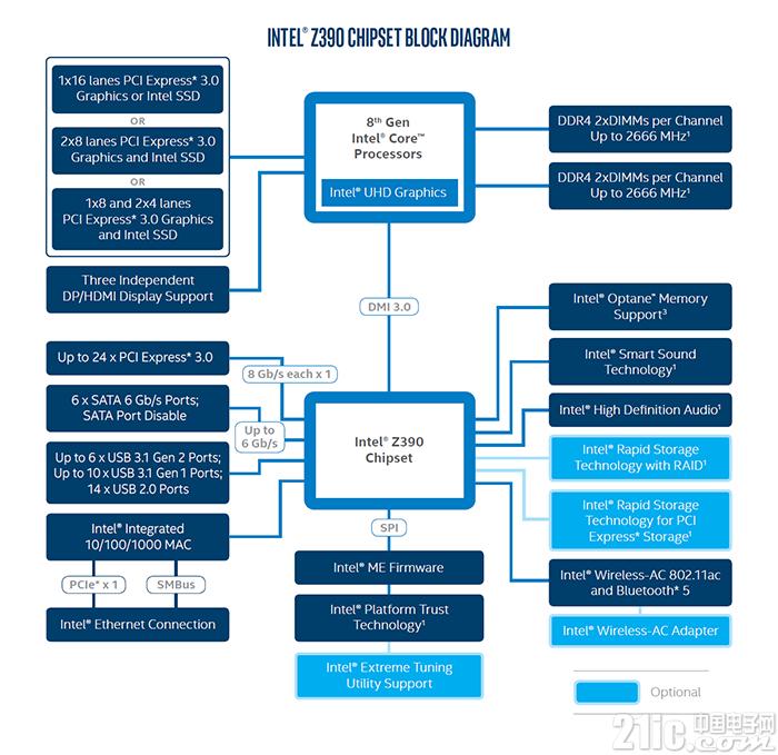 英特尔2019芯片组路线图:最大的变化是没有变化!