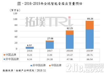 智能音箱市场呈现爆发式增长,2019年增率将达53%!