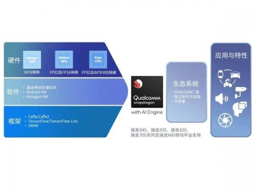 AI成麒麟980与骁龙845标配 AI Engine加持骁龙手机