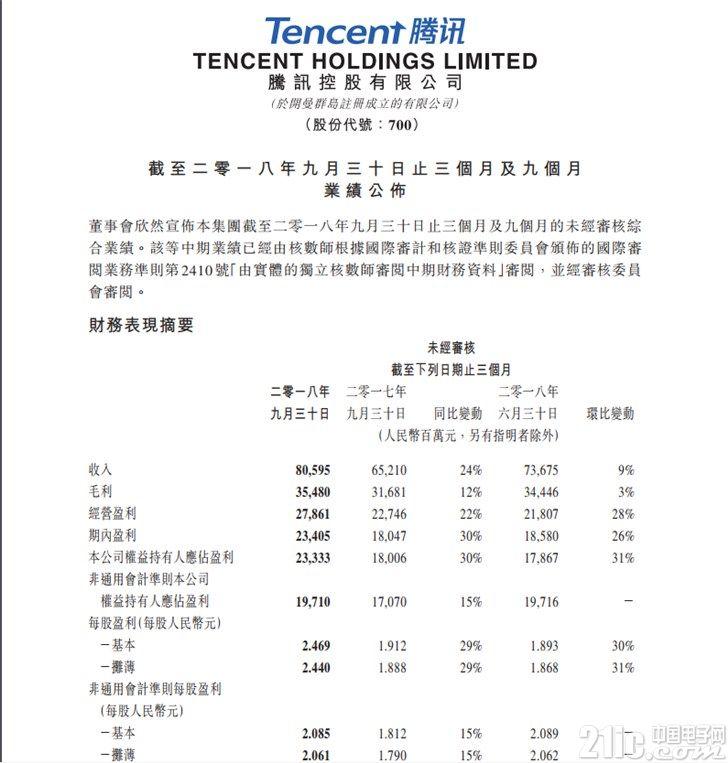 腾讯Q3净利润233.3亿元人民币,同比增长30%
