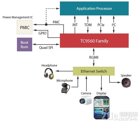 大联大诠鼎集团推出Toshiba针对ADAS的产品系列