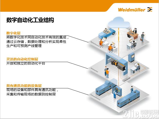 魏德米勒携手佛山机器人学院,联接智造的未来