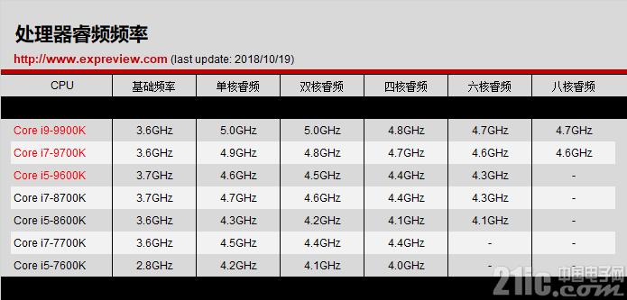 Intel Core i5-9600K评测,值得游戏玩家入手!