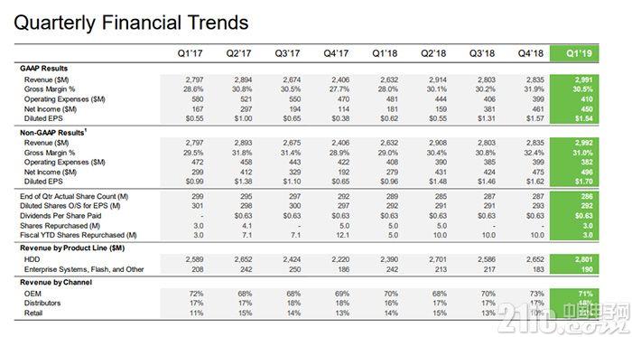 希捷Q3季度净利润大涨149%,HDD硬盘出货量大增41%