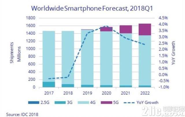 IDC预测:5G市场将从2018年的5.28亿美元增长到2022年的260亿美元