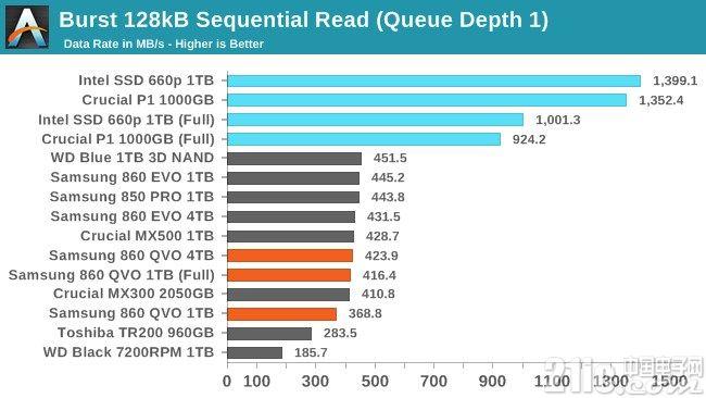 三星860 QVO 1TB版本读写性能测试!