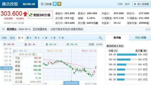 腾讯股价三连涨!时隔16个交易日重回300港元