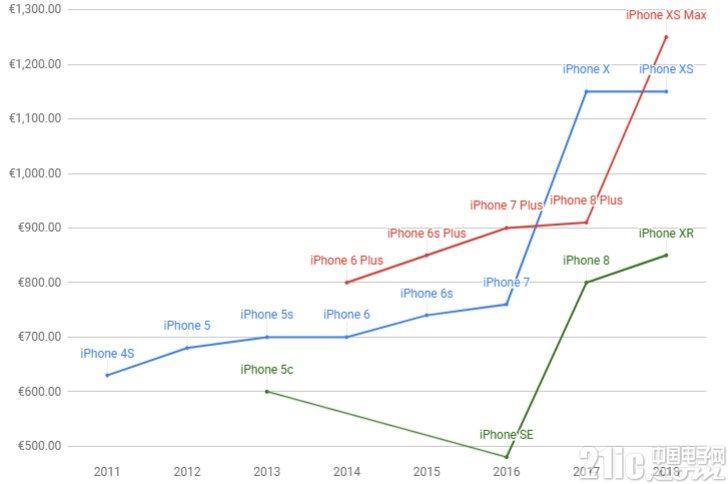 iPhone价格年年涨,看苹果iPhone是如何涨到1600欧元的?
