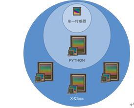 X-Class CMOS图像传感器平台满足机器视觉市场需求,增强工业摄像机设计灵活性