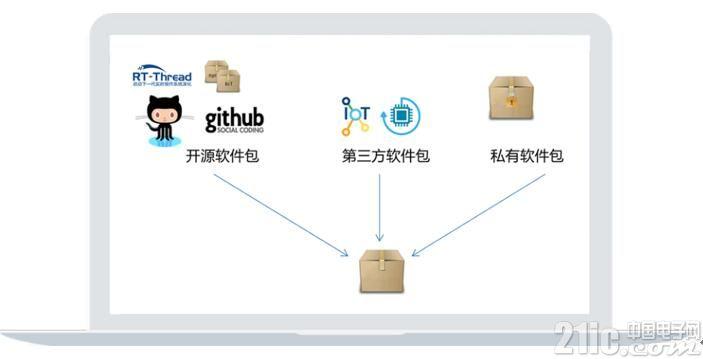 腾讯云联合RT-Thread发布IoT连接软件包,助力物联网设备上云