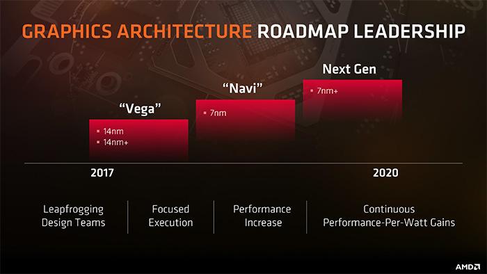 要不要给显卡增加光线追踪技术?AMD有这样的考量!