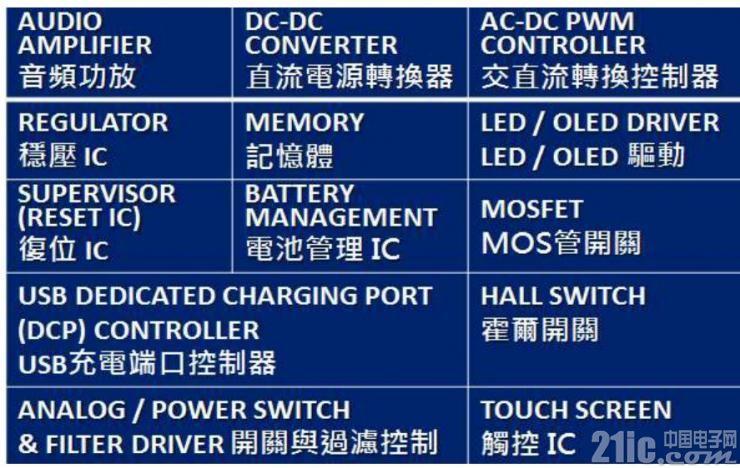 AiT创瑞科技专注电源IC设计,助力中国芯落地