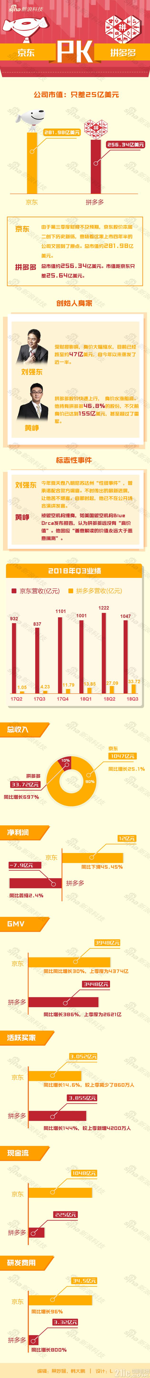 京东拼多多财报差距这么大,但市值仅相差25亿美元!
