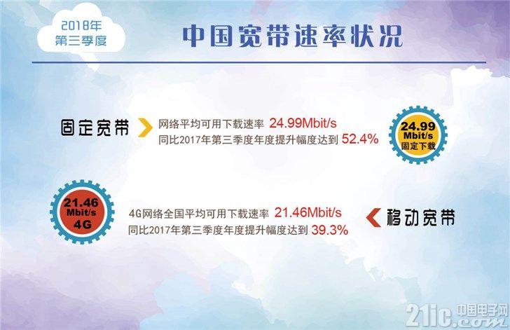 哪个城市宽带网速最快?上海、北京、江苏位列前三!