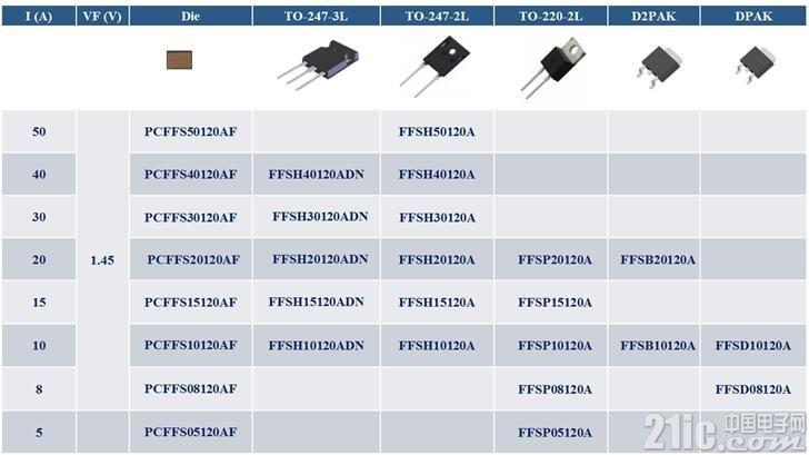 安森美半导体的宽禁带方案、技术及仿真工具优化并加快您的设计