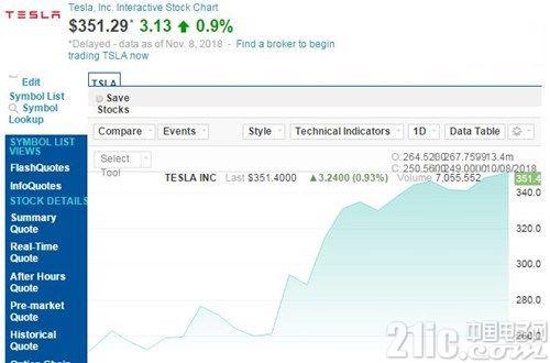 特斯拉股价近一月明显回升,市值已超过600亿美元