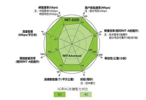 """11月12日广东联通在深即将召开""""5G领跑产业未来""""大会"""