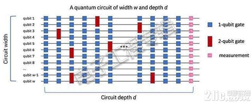 量子计算一定比传统计算优秀?未必......