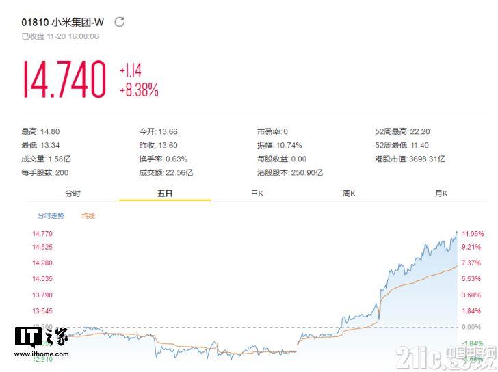 小米Q3财报亮眼,股价应声涨8.38%