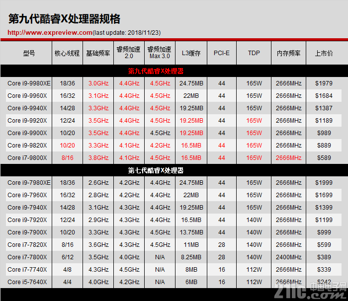 Intel Core i9-9980XE评测,钎焊原来作用这么大!