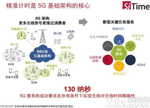 SiTime发布业界首款MEMS恒温振荡器,帮助实现无所不在的5G基站部署