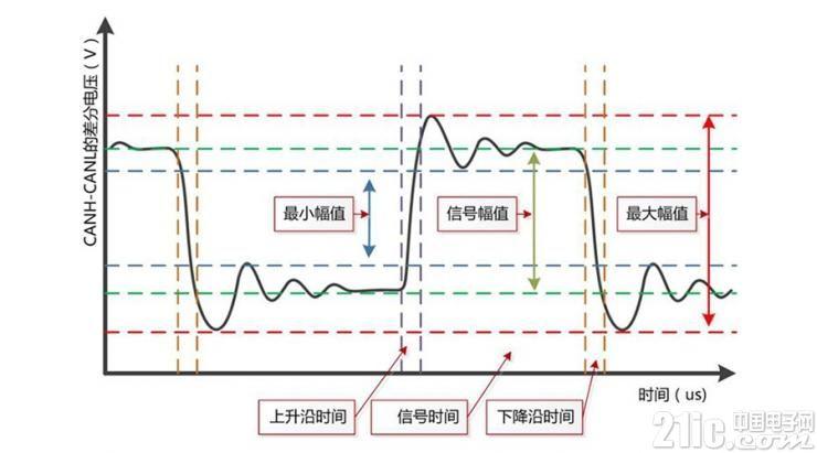 CAN一致性之信号边沿测试