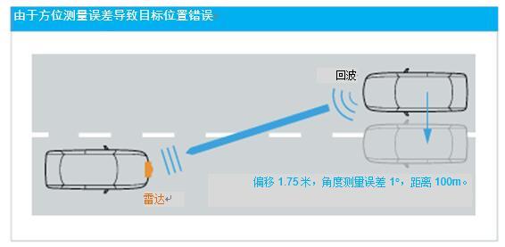 雷达技术对整个汽车电子供应链提出了复杂的要求