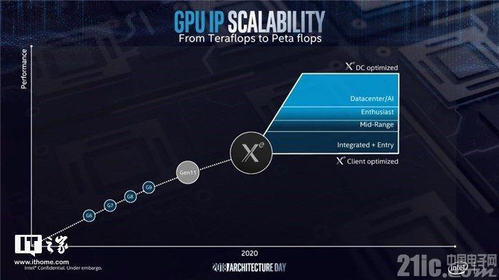 明年硬件产品领域将有这些大更新!