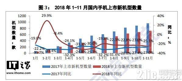 11月国内手机市场出货量3537万部,同比大降18.2%