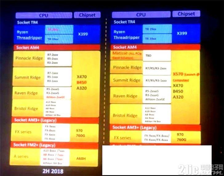 最新爆料:AMD X570主板支持PCIe 4.0