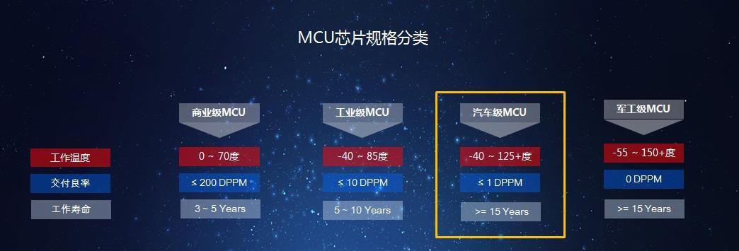 打破国际垄断 四维图新首颗车规级MCU芯片量产
