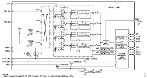 利用ADPD188BI光学烟雾和气雾剂检测模块进行烟雾测试