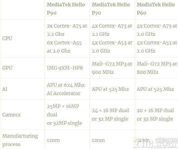 联发科在海外公布Helio P90:Cortex-A75内核,12nm工艺!