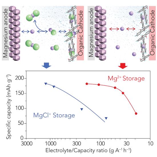 丰田与休斯顿大学合作,发现一种高能量镁电池