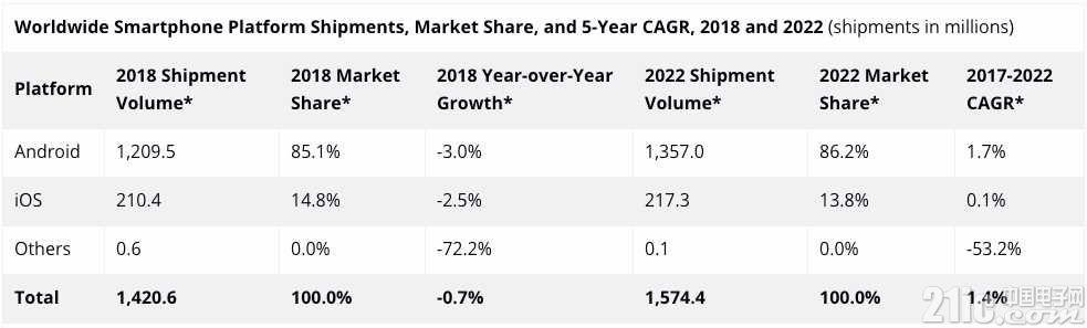 IDC手:今年全球智能手机出货量将下降3%,预计为14.2亿部