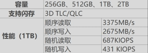 国产崛起!中国自研Nvme固态硬盘读取达3375MB/s
