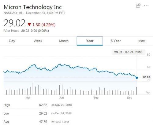 美光股价跌至52周新低点,还有一线希望?