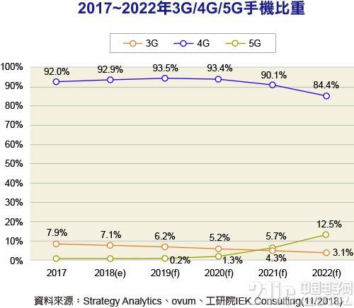 2019年5G智能手机比重约0.2%,明显成长将发生在2021年后!