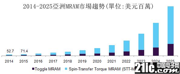 能耗�h低于 DRAM,英特��已悄悄在�a品中采用MRAM技�g?
