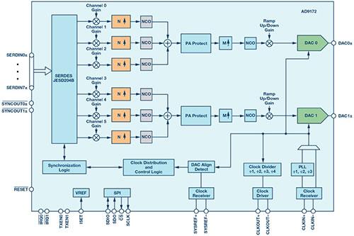 RF转换器:一种支持宽带无线电的技术