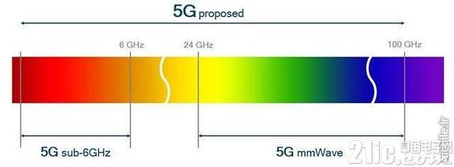5G并没有想象的那么完美,这事儿还得慢慢来